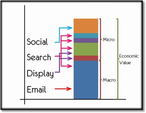 Best Social Media Metrics: Conversation, Amplification, Applause, Economic Value | Behavioral Economics | Scoop.it