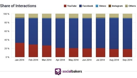 Study: Marketers increasingly opting for Facebook video over YouTube - Inside Facebook | Inforgraphie, Asia & How-to | Scoop.it
