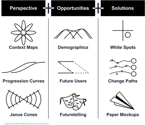 Foresight and Innovation - Methods | Strategy and Business | Scoop.it