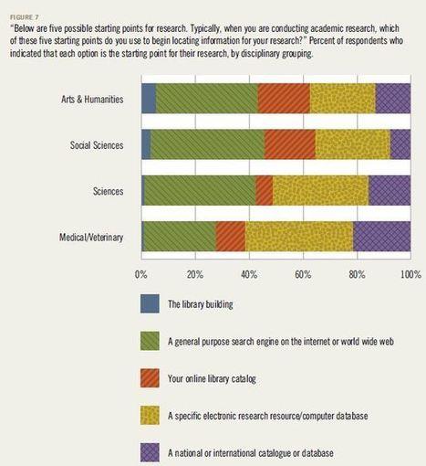 Los académicos y las herramientas digitales - Clionauta - Hypotheses   Humanidades digitales   Scoop.it