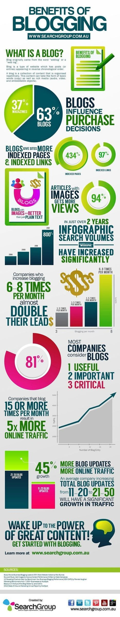 Infographics   Information Management, Social Media & Data Security   Scoop.it