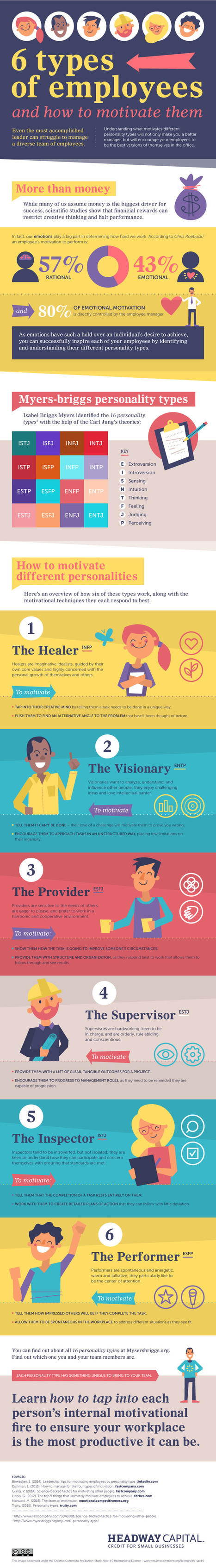 6 Types of Employees and How to Motivate Them [Infographic] | Management - Leadership | Scoop.it