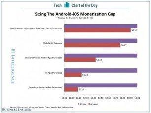iOS toujours plus rémunérateur qu'Android - MacPlus | Applications Mobile | Scoop.it