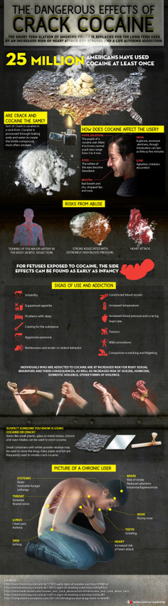 What is Cocaine and Their Dangerous Effects | Drug addiction ScoopIt-Byung Kim | Scoop.it