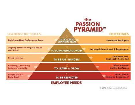 The passion pyramid | Internal Comms. Engaging people @ work | Scoop.it