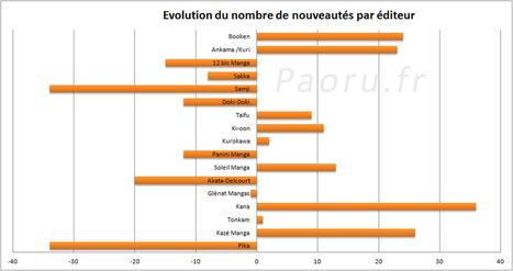 Manga : première analyse du marché français pour 2011 | Paoru.fr : Manga & Japanime, J-Music & Japon... Bienvenue chez le Chocobo ! | Roi Boo News | Scoop.it