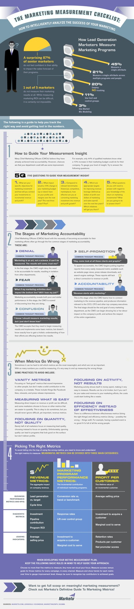 The Marketing Measurement Checklist [Infographic] | Business 2 Community | Measuring the Networked Nonprofit | Scoop.it