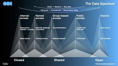 The Data Spectrum | Open Data Institute | Information makes the world go round | Scoop.it
