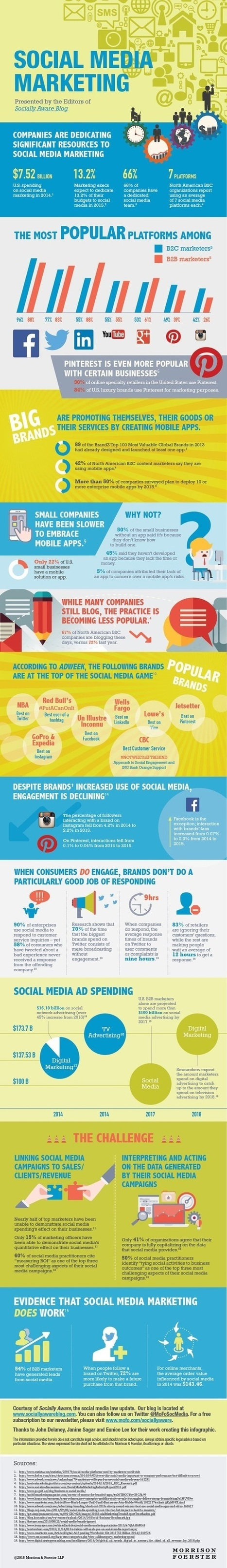 The State of Social Media Marketing [Infographic] | Surviving Social Chaos | Scoop.it