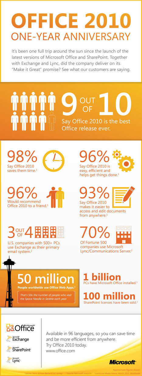 Microsoft Office 2010 One-Year Anniversary [Infographic] | Tecnologia Instruccional | Scoop.it