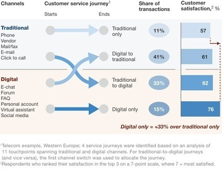 Why companies should care about e-care | McKinsey & Company | Kundenservice Updated | Scoop.it