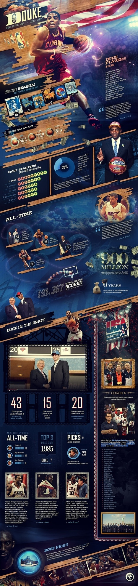 Duke in The NBA - Web Design Interfaces | Free Resources for Designer | Scoop.it