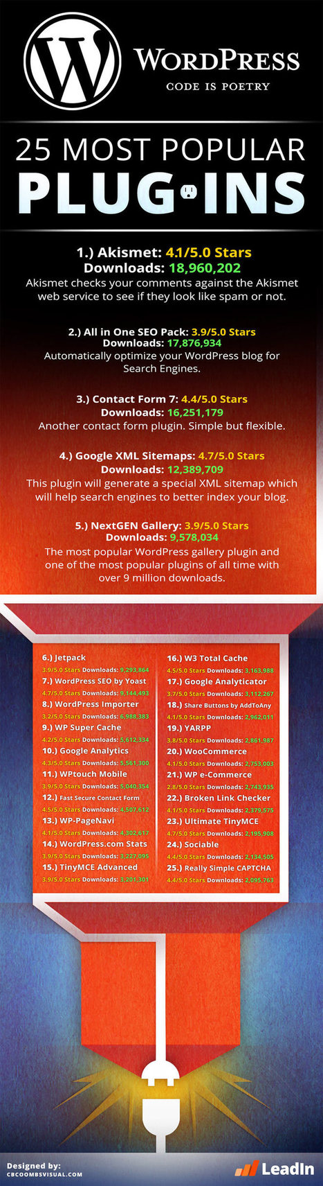 25 Best WordPress Plugins of 2014 [Infographic] | Transformations in Business & Tourism | Scoop.it