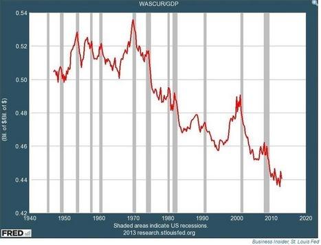 Baisse tendancielle du taux de salaire aux Etats-Unis? | Le Monolecte | Scoop.it
