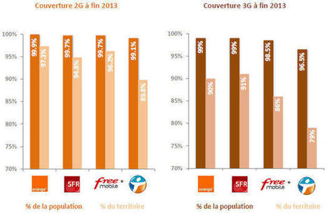 2G, 3G, 4G, quel opérateur a la meilleure couverture ?   Les télécoms pour la petite entreprise   Scoop.it