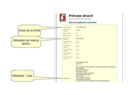 Le blog d'eric German: Rails 3.1 plus qu'une nouvelle version   Ruby on Rails   Scoop.it