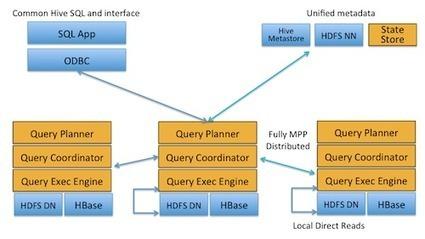 Impala and ANSI-92 SQL on Hadoop | Bigdata Analytics Platform | Scoop.it