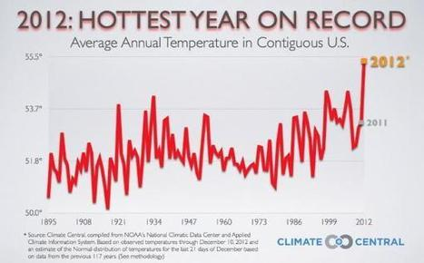 It's Getting Hot In Here: 2012 Hottest Year On Record   Zero Hedge   Looking Back At 2012   Scoop.it