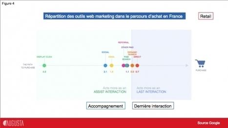 Le digital marketing et ses 5 mondes | e-volution des marques et de leur communication | Scoop.it