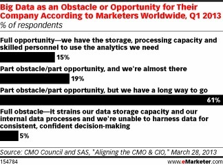 Banks, Insurers Link Big Data with Marketing - eMarketer | Ensure and Insure | Scoop.it