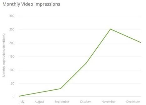Instagram : 13 fois plus de publicités en 6 mois - Blog du Modérateur   Le numérique vue par un Doughnut   Scoop.it