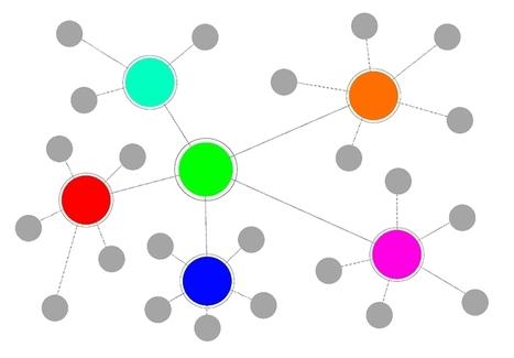 Aprendizaje colaborativo y colaboración creativa en educación online   Noticias EducaciOnline   Internet y los beneficios en la educacion   Scoop.it