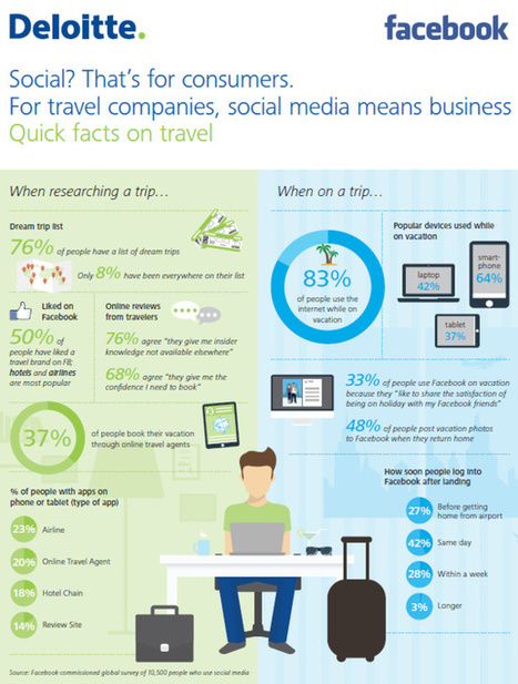 Les réseaux sociaux : un média encore sous exploité par les acteurs du tourisme | Tourisme et Communication territoriale vu du web ! e-tourisme & réseaux sociaux | Scoop.it
