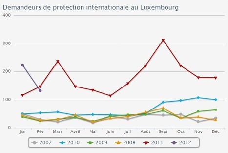 Les demandeurs d asile logés dans 76 communes - Luxembourg | Luxembourg (Europe) | Scoop.it
