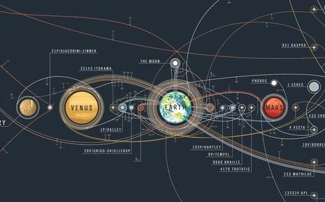 The history of space exploration mapped | Geography Education | Scoop.it