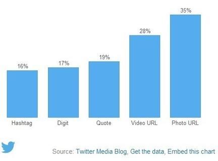 Twitter confirma algo conocido: Tweets con Fotos y Vídeos obtienen más RTs | TICs y Redes educativas | Scoop.it