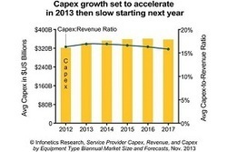 Operator capex set to increase by six percent in 2013 | Strategy News | Scoop.it