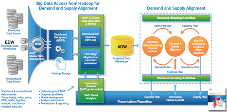 Demand-Shaping With Supply in Mind - Supply Chain 24/7 | Supply Chain News | Scoop.it