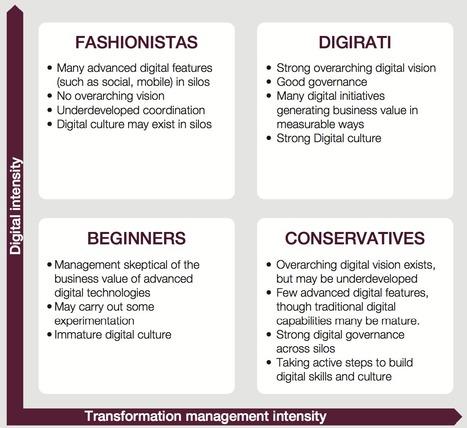 Digital Transformation: A Road-Map for Billion-Dollar Organizations via @capgemini @mit | Digital Transformation of Businesses | Scoop.it
