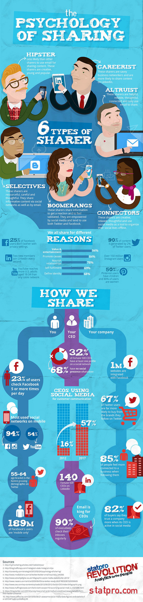 Infographic: The psychology of sharing | Life and Psychology | Scoop.it