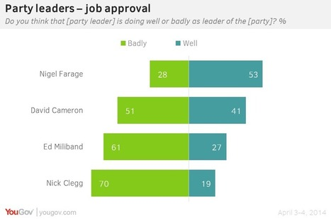 Can Farage convert short-term popularity into long-term gains? | Opinion Polls | Scoop.it