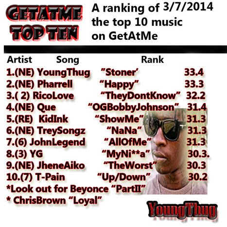 "GetAtMeTopTen PowerRankings 3/7/2014 YoungThug's ""Stoner"" takes the top spot 