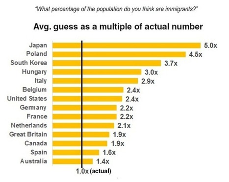 Why you're probably wrong about levels of immigration in your country | Geography Education | Scoop.it