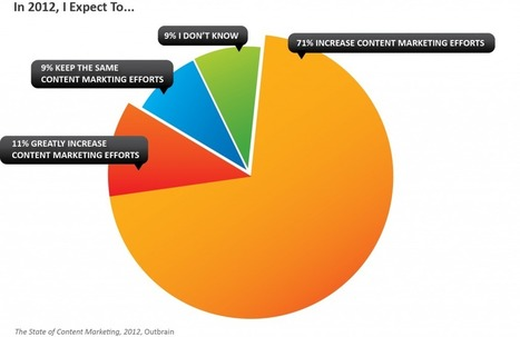 Report: The State of Content Marketing, 2012 « The Outbrain Blog | #Contentmarketing #SocialMediaMarketing Social-Eyes.me | Scoop.it