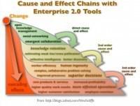 Enterprise 2.0 – An ROI paradigmshift. | Do the Enterprise 2.0! | Scoop.it