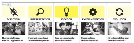 Documentos para comprender y practicar el Design thinking | #CentroTransmediático en Ágoras Digitales | Scoop.it
