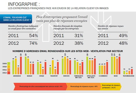 Etude Multicanal 2012 par Eptica | WebZine E-Commerce &  E-Marketing - Alexandre Kuhn | Scoop.it