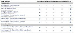 Lernen durch Lehren – mit Moodle « eventualitaetswabe.de | Moodle Courses and OER | Moodle Mahara | Scoop.it