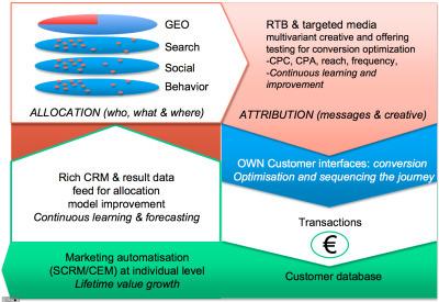 Marketing – Managing CustomerInterfaces | #ContentMarketing | Scoop.it