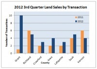 SW Wisconsin Land Sales Update: 3rd Quarter Sales Up But Prices Slip Slightly | Resources for home buyers in Wisconsin | Scoop.it