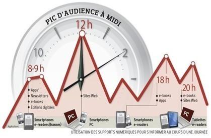 Internet: premiers succès des zones payantes des journaux | Media&More | Scoop.it