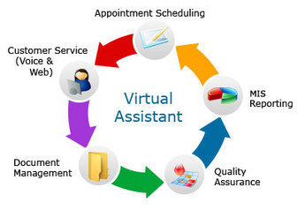 Virtual Assistant Gold Coast for Reduced Price | Martial Arts Classes in Miami | Scoop.it