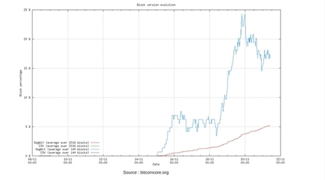 Requisite Support for Bitcoin Segwit Update now seems Attainable | Mobile-and-web-application | Scoop.it