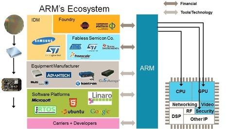 Embedded: Diversity of IoT Development Platform... | ARM Connected Community | IoT | Scoop.it