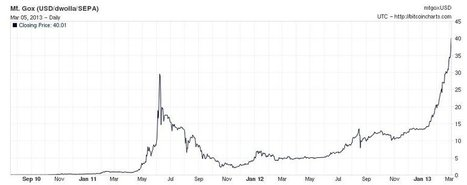 Is Bitcoins' current price hike a bubble? | Payments 2.0 | Scoop.it