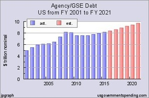 Government Debt in the United States - Debt Clock | Taking a Stand | Scoop.it
